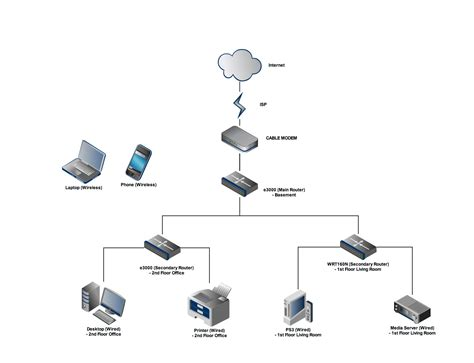 home network layout router switch please help me figuring out my home network 2 e3