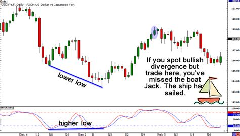 trading pattern shipping 9 rules for trading divergences babypips com