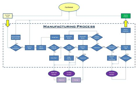 The Gallery For Gt Simple Manufacturing Process Flow Chart Manufacturing Flow Chart Template