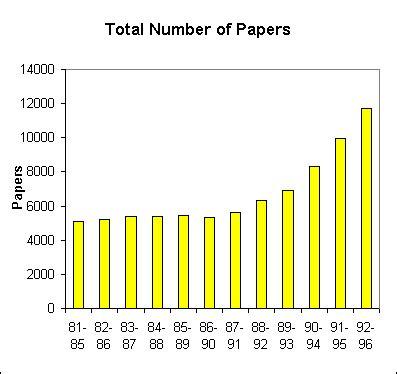 sports medicine research paper citation analysis of sports medicine research 1981 1996