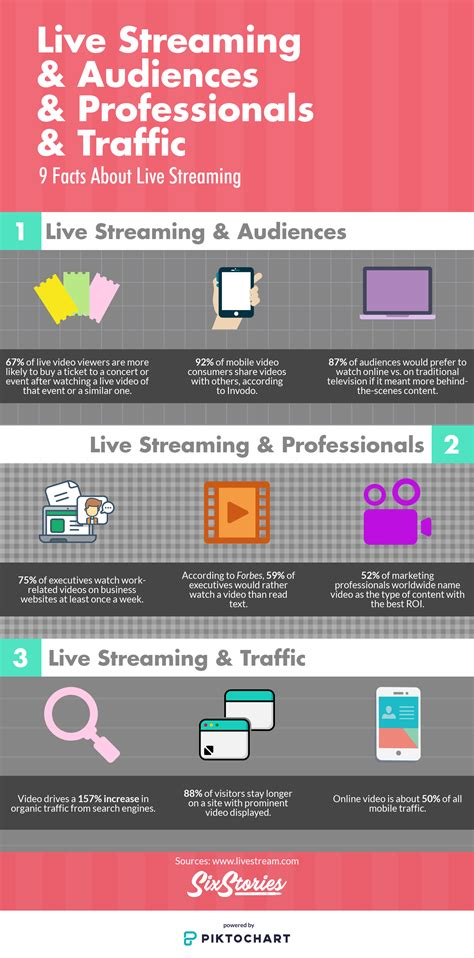 live streaming live streaming traffic 9 facts about live streaming