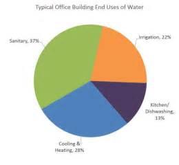 Epa Office Of Water by Water Conservation At Epa Greening Epa Us Epa