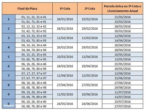calendrio do iperj de pagamento 2016 divulgado calend 225 rio de pagamento do ipva 2016 blog do