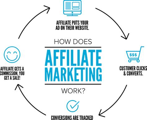 Help Me Make Money Online - what is affiliate marketing and how can it help me make