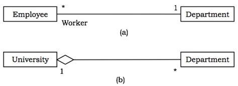 tutorialspoint recursion uml basic notations
