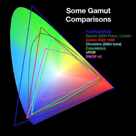 color gamut color gamut search monitors color neon signs