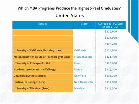 Mba Salary In Massachusetts by Which Mba Programs Produce The Highest Paid Graduates
