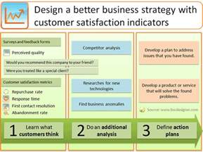 design a better strategy with customer satisfaction