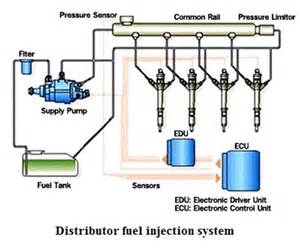 Fuel System In Mechanical Fuel Injection Systems Fuel Injection