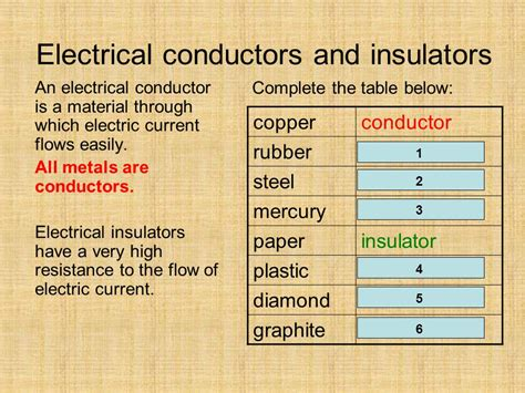 electrical conductors and insulators electric current and voltage ppt