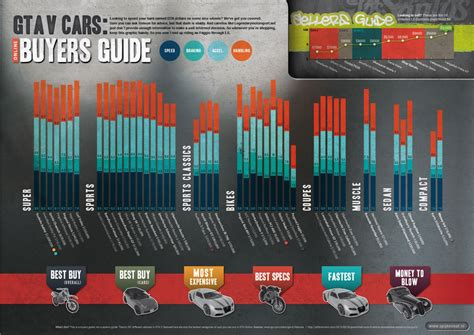reset gta online stats gta v cars online buyers guide visual ly
