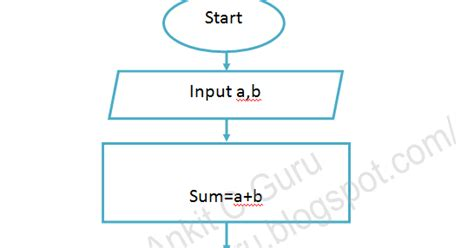 flowchart to check leap year c guru ankit flowchart of c program to add two numbers