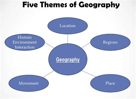 5 themes of geography essay exles help me do my essay the five themes of geography
