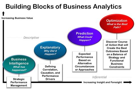 building a digital analytics organization create value by integrating analytical processes technology and into business operations paperback ft press analytics books advanced analytics redgiant analytics inc