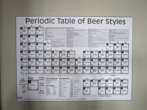 periodic table of beer styles yelp