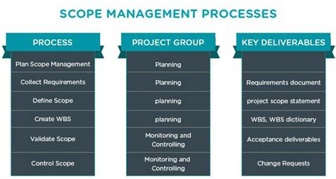 design management scope project scope management plan project scope template