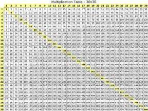 229270 large multiplication table 100x100