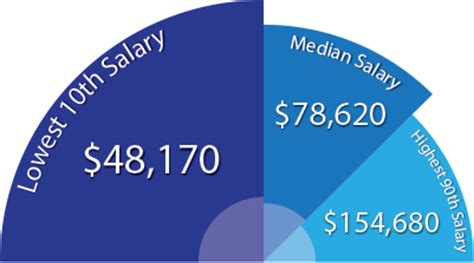 Financial Analyst Mba Salary Nyc by Read How To Become A Financial Analyst Earnmydegree