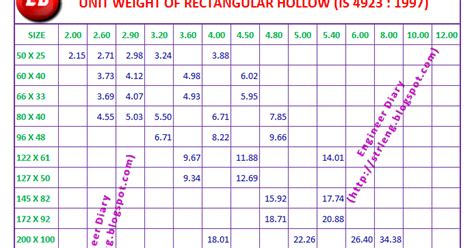 unit weight of structural steel sections unit weight of rectangle hollow section engineer diary