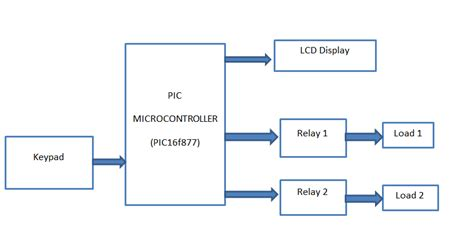 password based circuit breaker using pic microcontroller