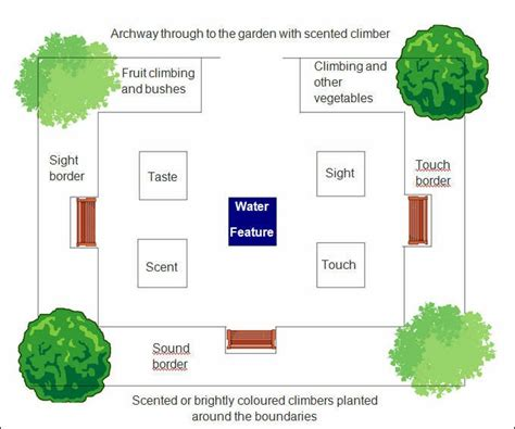 nursery garden layout nursery school garden ideas native home garden design