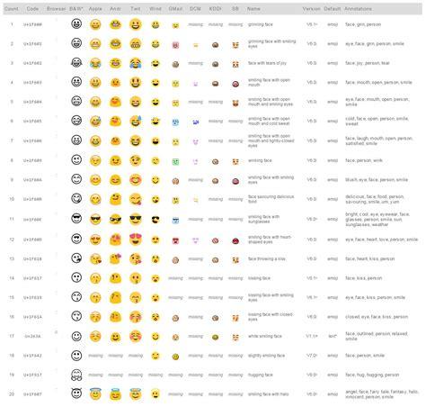 emoji email blog emojis in email