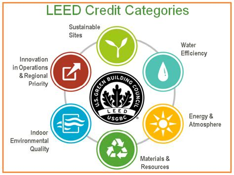 what is a leed certification defining leed categories home western disposal
