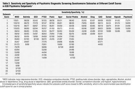 Mmpi 2 Scoring Template 100 mmpi 2 scoring template mmpi 2 validity scales how