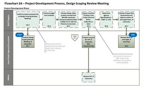 Design Review Meeting Adalah | flowchart 3a project development process design scoping