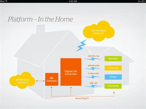 at t plans to launch digital home automation and