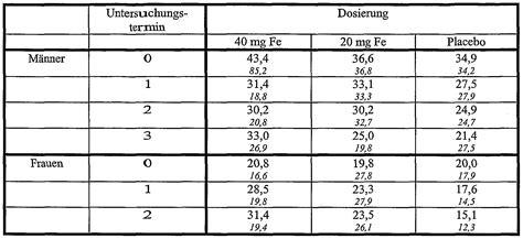 eisenwert schwangerschaft tabelle wo2005053715a1 mittel zur verbesserung der eisenaufnahme