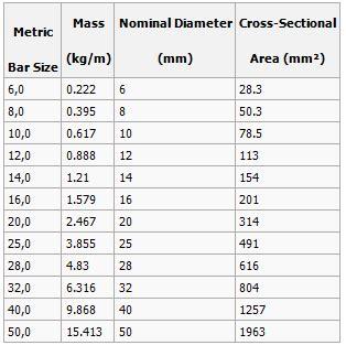 metric rebar sizes chart car interior design
