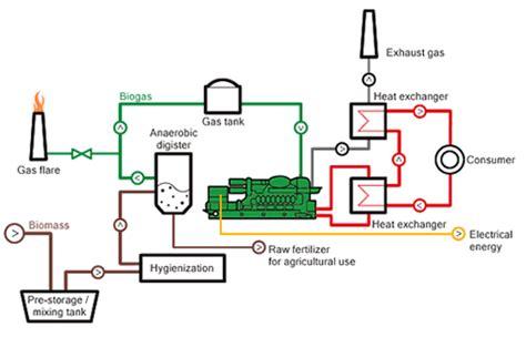 layout pabrik ban limbah tahu cair menjadi biogas recycle for better future
