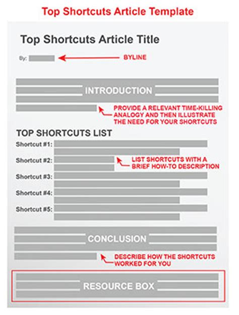 template article top shortcuts article template