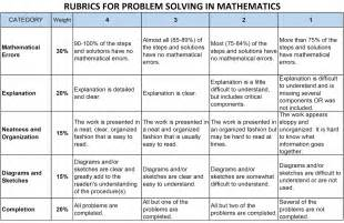 The rubrics assessment tools for performance task for math problem