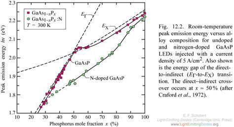 light emitting diode temperature lightemittingdiodes org chapter 12