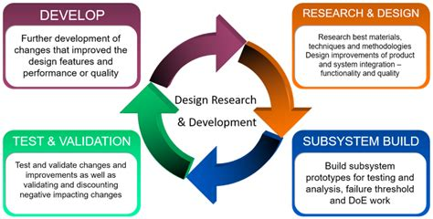 design experiment theory qualityinspection org quality assurance and sourcing