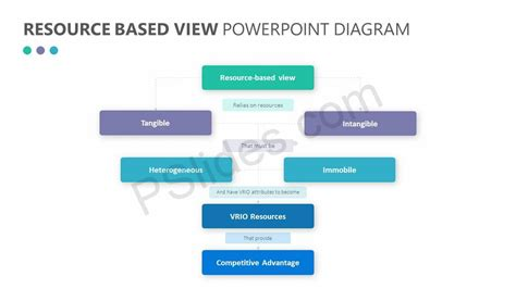 resource diagram resource based view powerpoint diagram pslides