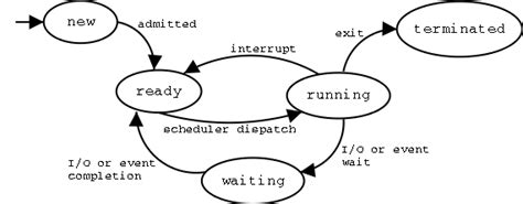 process states in operating system with diagrams operating systems