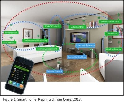 personal expert system setting home automation standards