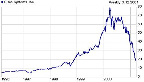 aol stock history chart aol stock quotes quotesgram