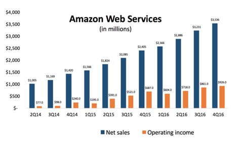amazon yearly revenue amazon web services posts 3 5b in sales up 47 from last