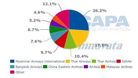 airasia yangon to singapore myanmar set to become asia s next big aviation growth
