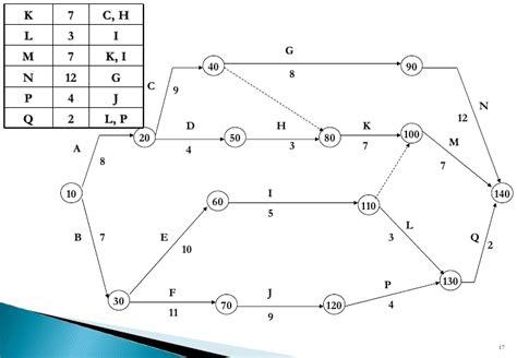 cpm diagram cpm network diagrams