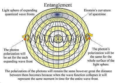 what is quantum theory of light best 25 quantum entanglement ideas on pinterest power