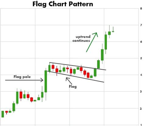 flag pattern in trading fearing the flag investing com