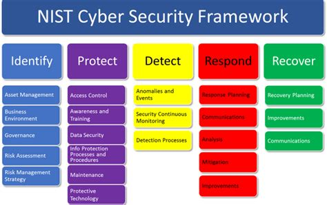 Nist Security Framework Cyber Security Assessment Template