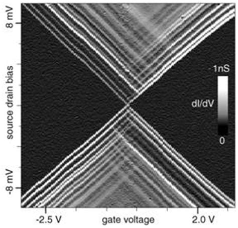 single electron transistor gate voltage ralph projects single electron transistors made using chemically synthesized metal