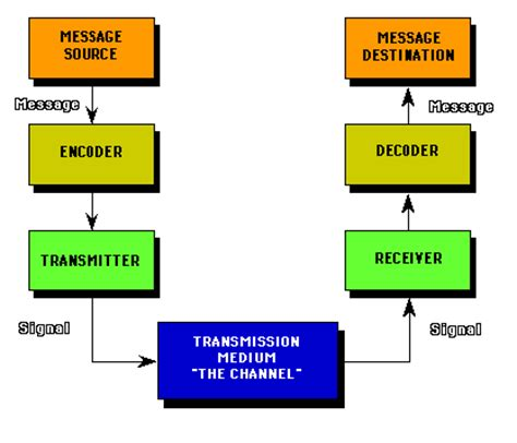process of business communication with diagram the shannon diagram