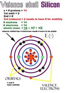 Silicon Number Of Protons Neutrons And Electrons Semiconductors